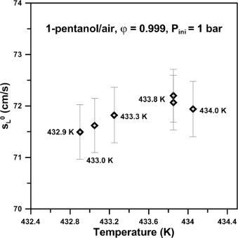 Laminar flame speeds of pentanol isomers: An experimental