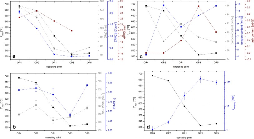 Correlations between physicochemical properties of emitted diesel