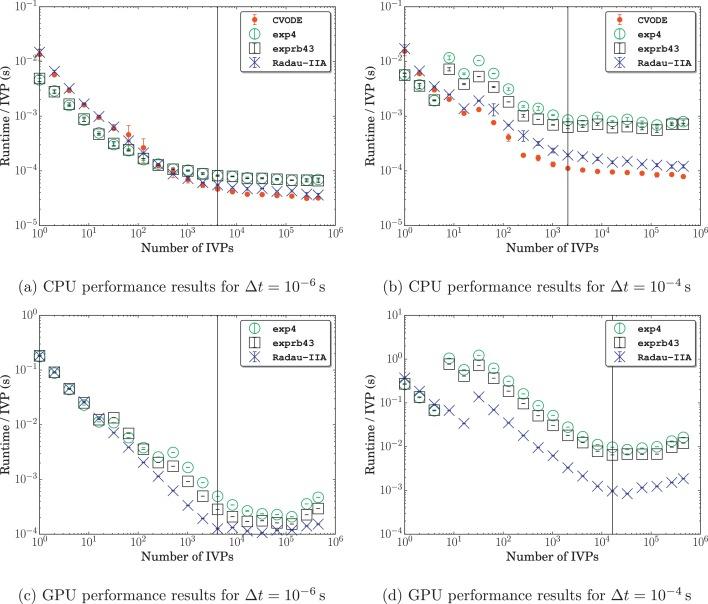 An investigation of GPU-based stiff chemical kinetics