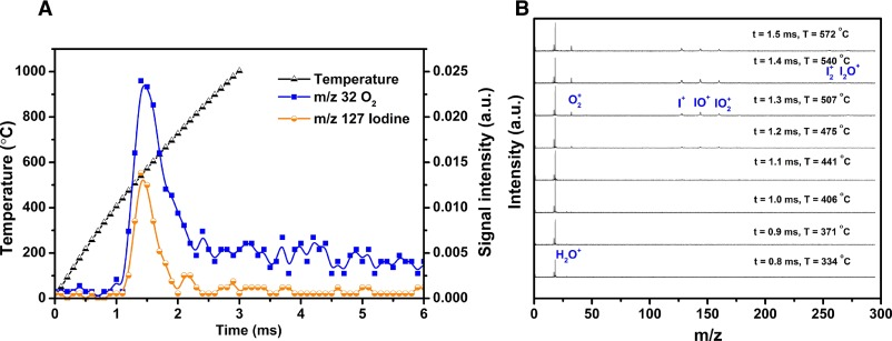 Performance of iodine oxides/iodic acids as oxidizers in thermite