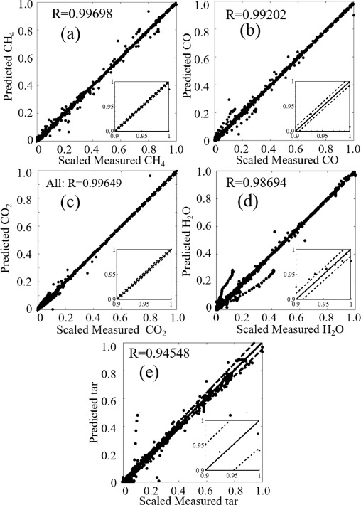Prediction Of Product Distributions In Coal Devolatilization By An