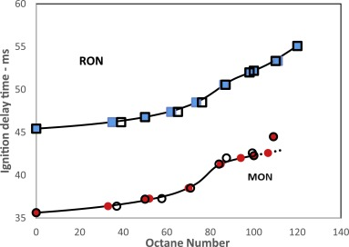 A new chemical kinetic method of determining RON and MON