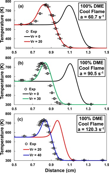 Counterflow flame experiments and chemical kinetic modeling of