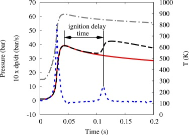Experimental and chemical kinetic modeling investigation of
