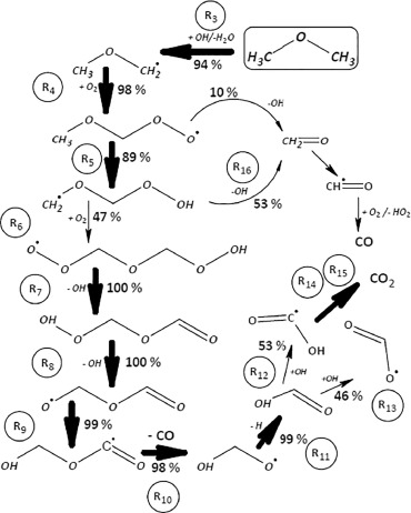 The Inhibiting Effect Of No Addition On Dimethyl Ether High Pressure
