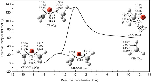 Kinetic modeling for unimolecular β-scission of the