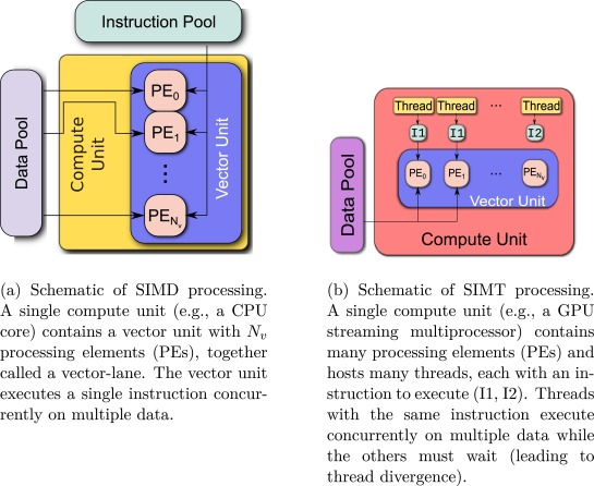 Using SIMD and SIMT vectorization to evaluate sparse chemical