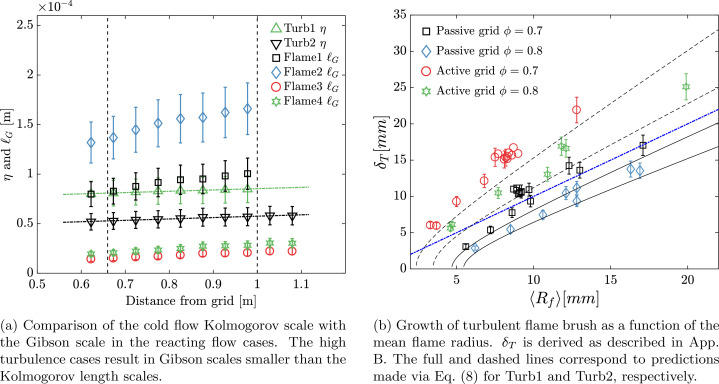 Flame speed characteristics of turbulent expanding flames in a