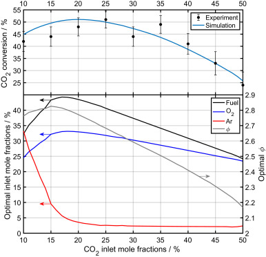 The internal combustion engine as a CO2 reformer - ScienceDirect