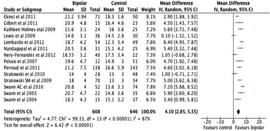 Is impulsivity in remitted bipolar disorder a stable trait? A meta