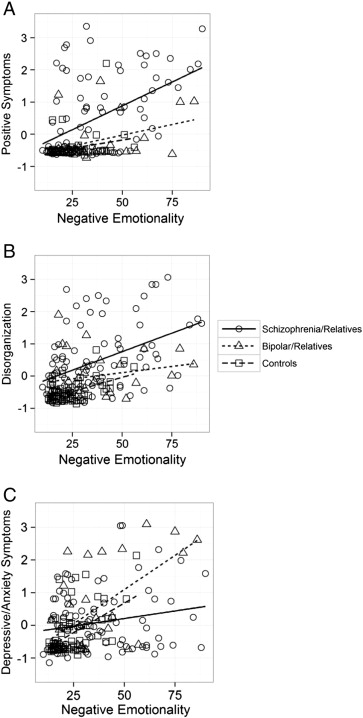 Dimensions underlying psychotic and manic symptomatology