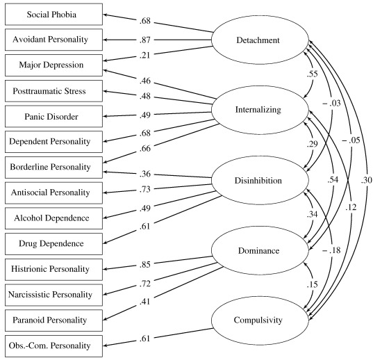 Interpersonal problems across levels of the psychopathology