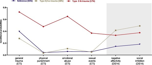 Latent profiles of early trauma & Type D personality: sex