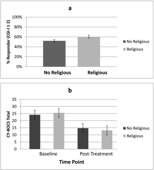 Comparing OCD-affected youth with and without religious