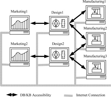Architecture Of Distributed Database And Knowledge Base Modeling.