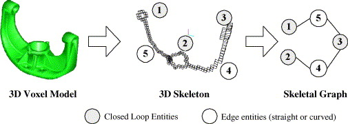 Three-dimensional shape searching: state-of-the-art review and