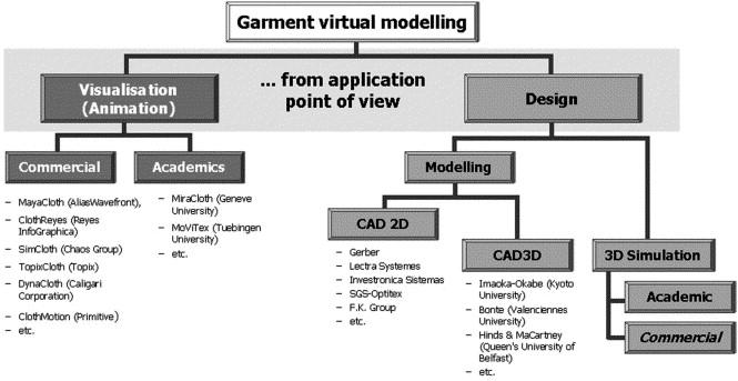 3D virtual apparel design for industrial applications