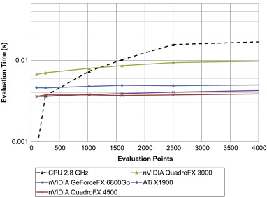 Optimized GPU evaluation of arbitrary degree NURBS curves and
