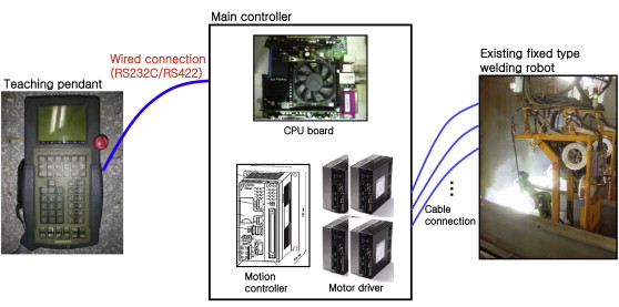 Wireless Teach Pendant Witp