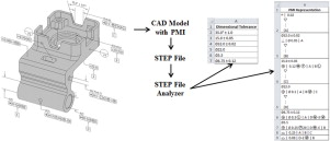 Conformance checking of PMI representation in CAD model STEP
