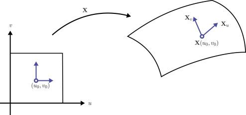 Conformal freeform surfaces - ScienceDirect