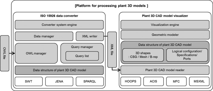 Toward standardized exchange of plant 3D CAD models using ISO 15926