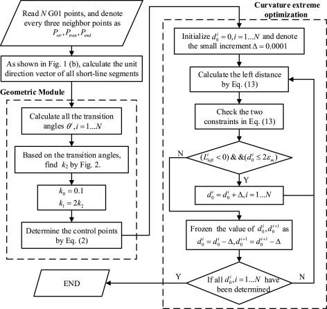 A G4 continuous B-spline transition algorithm for CNC