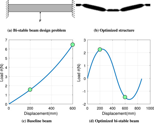 Design of a Bi-stable Airfoil with Tailored Snap-through