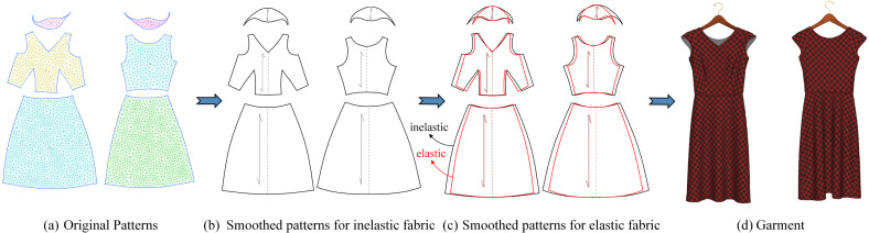 3D interactive garment pattern-making technology - ScienceDirect