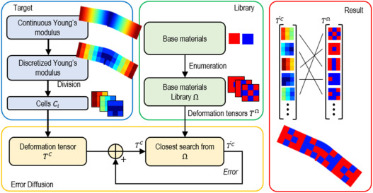 Digital Material Design Using Tensor-Based Error Diffusion for