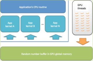 GASPRNG: GPU accelerated scalable parallel random number generator