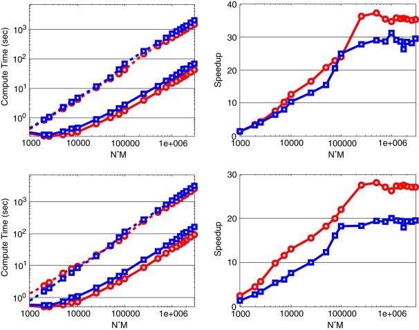 NLSEmagic: Nonlinear Schrödinger equation multi-dimensional Matlab