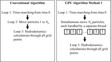 Application of GPU processing for Brownian particle simulation
