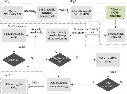 Mmkg an approach to generate metallic materials knowledge graph 4 extracting metallic materials knowledge from dbpedia ccuart Choice Image