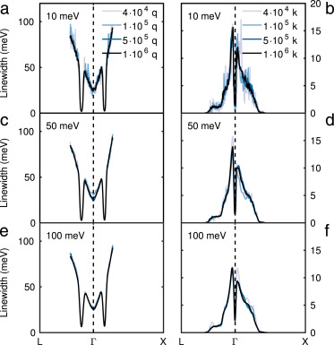 EPW: Electron–phonon coupling, transport and superconducting