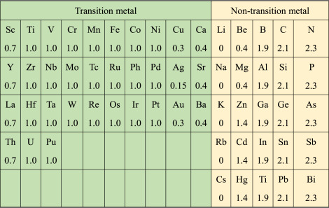 Note That The Value Of Parameter R Or In Fact P Units V 2 For Alloys Transition Metals With Polyvalent Non Is Obtained By