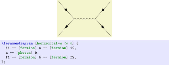 Tikz feynman feynman diagrams with tikz sciencedirect it is analogous to the tikz command from tikz and requires a final semi colon to finish the environment for example a simple s channel diagram is ccuart Choice Image