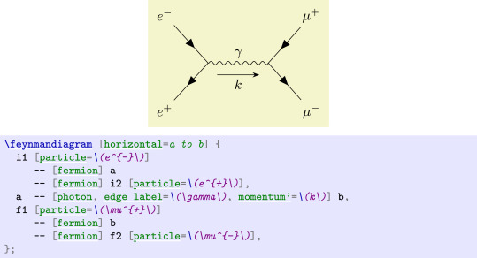 Tikz Feynman Feynman Diagrams With Tikz Sciencedirect