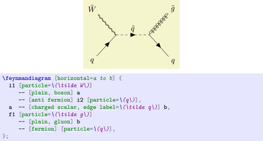 Tikz feynman feynman diagrams with tikz sciencedirect tikz feynman also supports combining styles together which can be useful in certain models such as supersymmetry ccuart Images