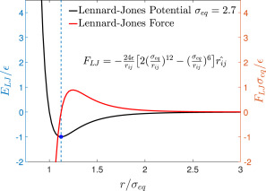 Lennard-Jones type pair-potential method for coarse-grained