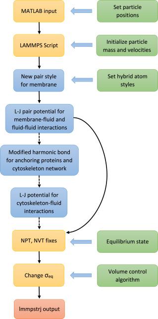 Lennard-Jones type pair-potential method for coarse-grained