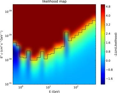 LikeDM: Likelihood calculator of dark matter detection
