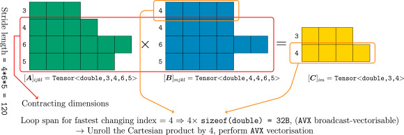 A high performance data parallel tensor contraction