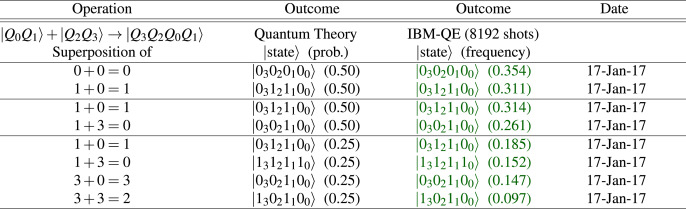 Benchmarking gate-based quantum computers - ScienceDirect