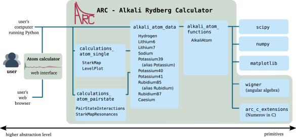 ARC: An open-source library for calculating properties of alkali