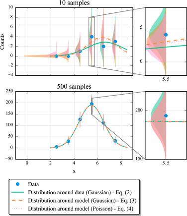 Analysis of counting data: Development of the SATLAS Python