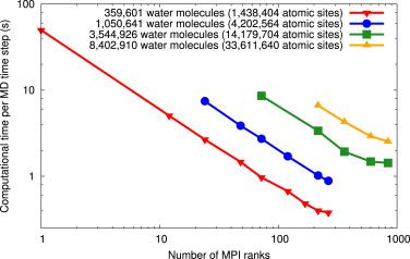 mdFoam+: Advanced molecular dynamics in OpenFOAM - ScienceDirect