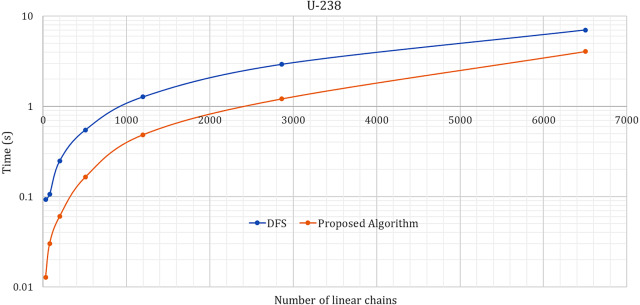 An alternative algorithm for the linearization process of