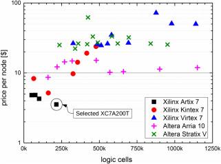 ARUZ — Large-scale, massively parallel FPGA-based analyzer