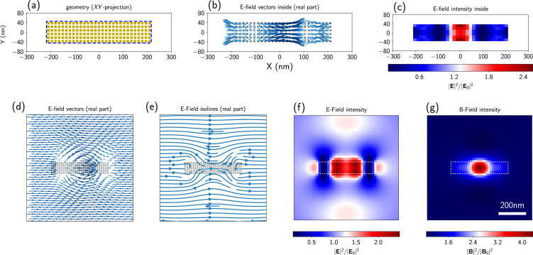 pyGDM—A python toolkit for full-field electro-dynamical simulations